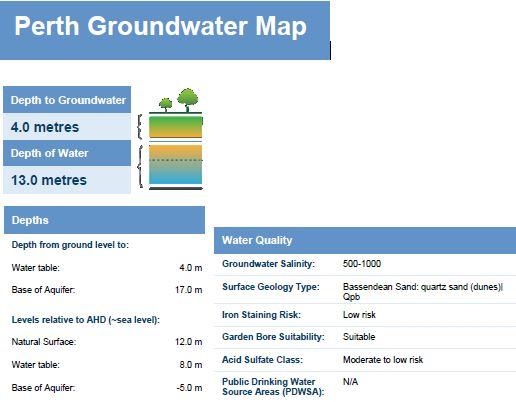 water bore depth cannington